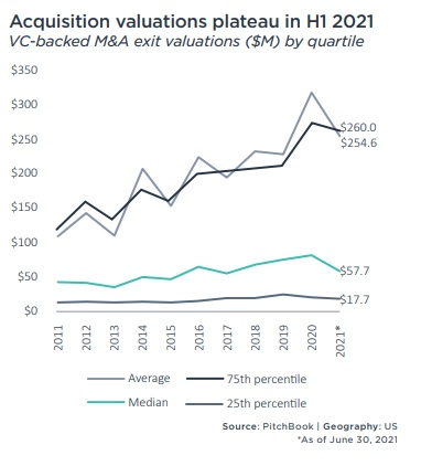 Pitchbook !H 2021 VC Valuations