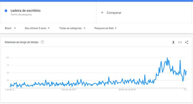 google trends para cadeira de escritório