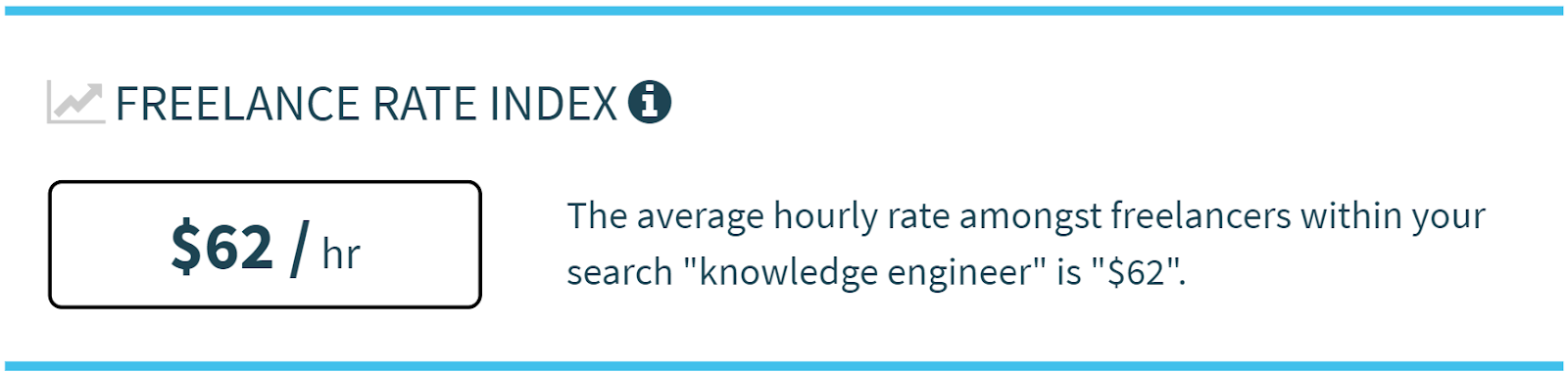 Average hourly rate freelancer knowledge engineer