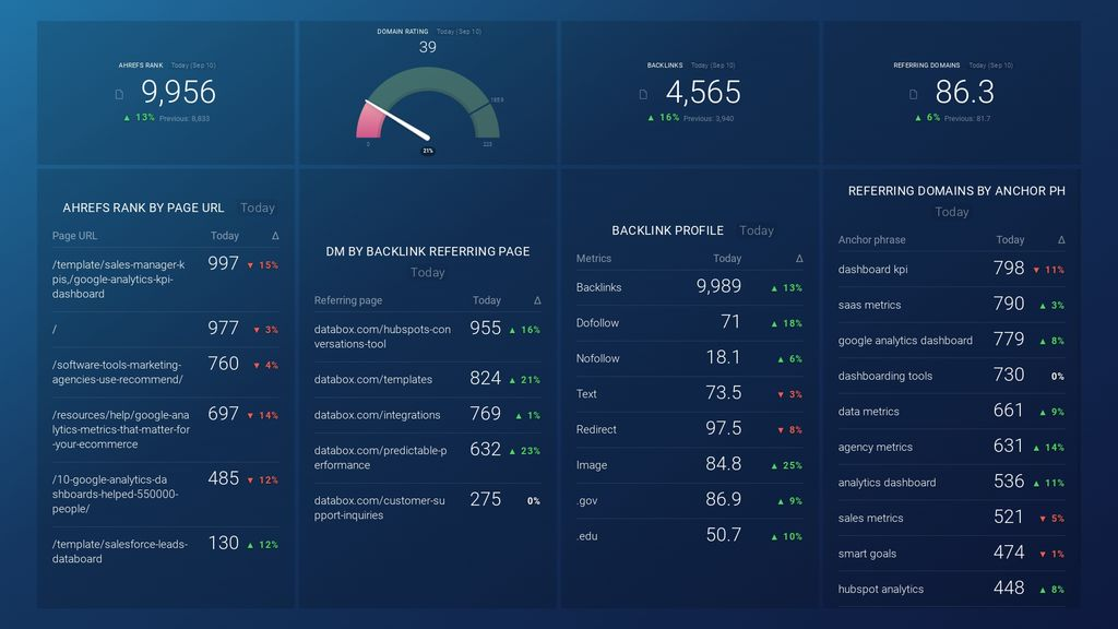ahrefs website audit dashboard