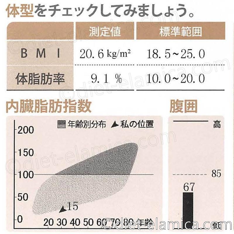体脂肪率9.1%