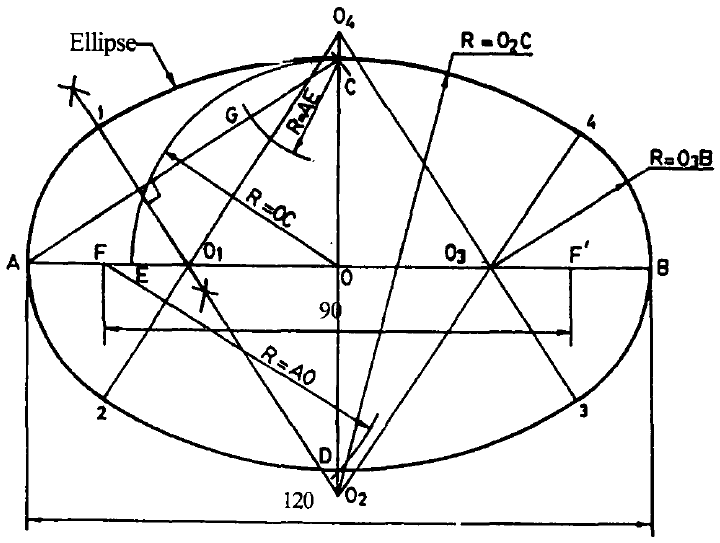 Construction ofan Ellipse (four-centre method)