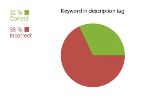 32% website có từ khóa chính nằm trong thẻ mô tả
