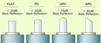 Categorization Based On Connector Polishing