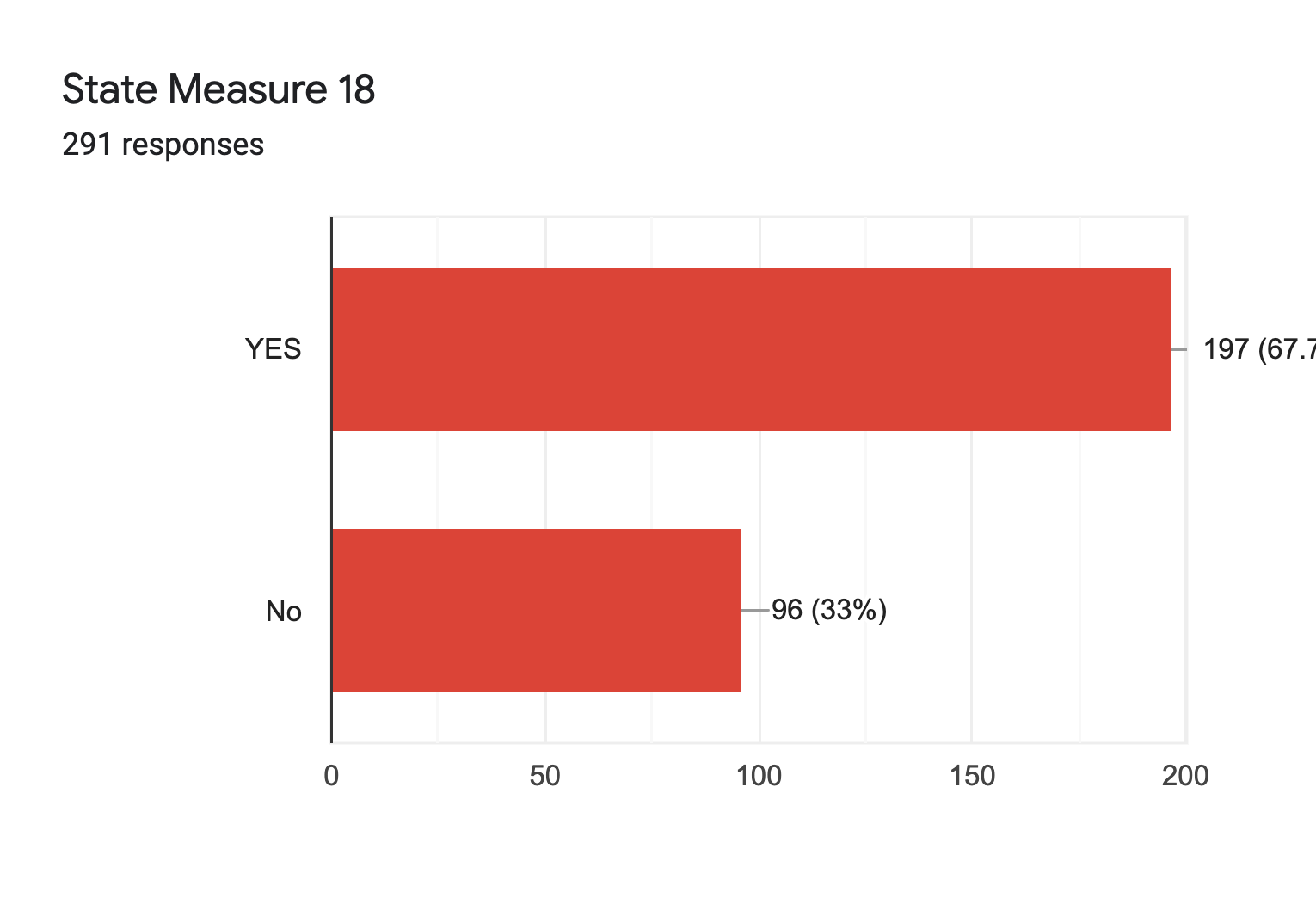 Forms response chart. Question title: State Measure 18. Number of responses: 291 responses.