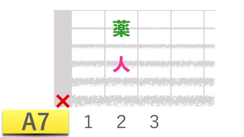 ギターコードA7エーセブンの押さえかたダイアグラム表