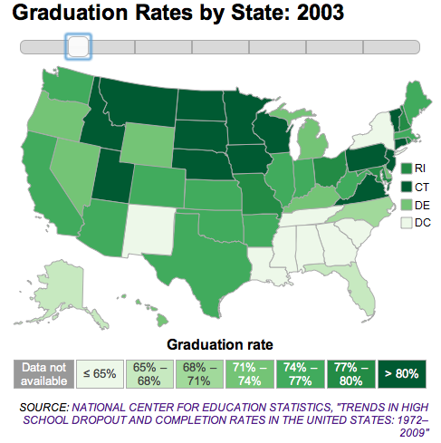 Photo: High school graduation rates by state in 2003: http://to.pbs.org/FPYLZY