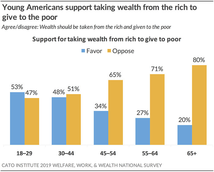 Young Americans support taking wealth from the rich to give to the poor