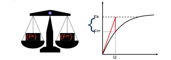 ANSYS Если сходимость достигнута, полученное напряженное состояние модели с приемлемой точностью является равновесным