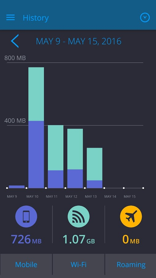My Data Manager - Data Usage: screenshot