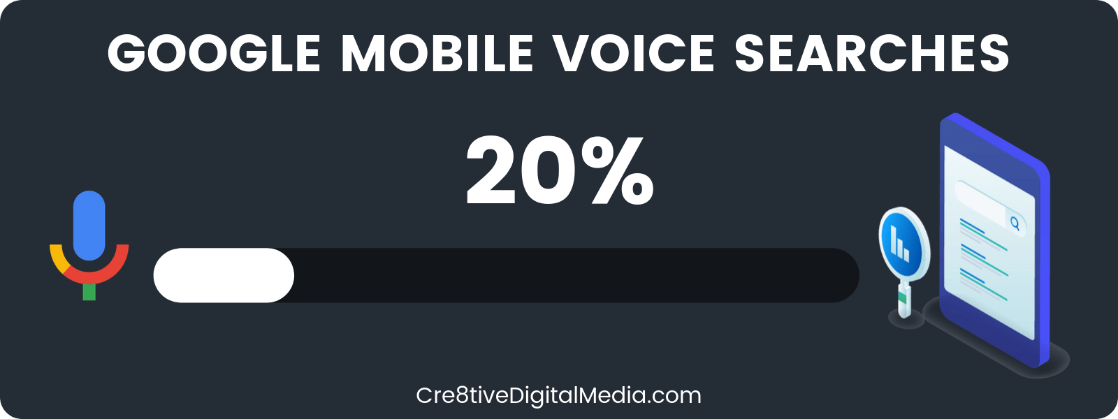 20% of Google mobile queries are voice searches