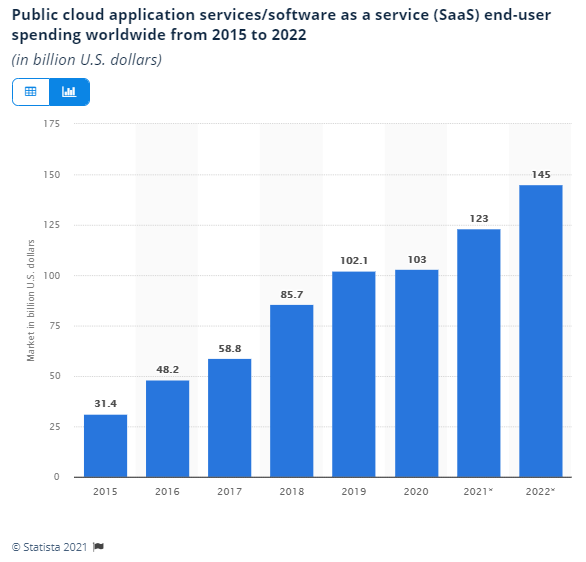 Growth of SaaS Businesses