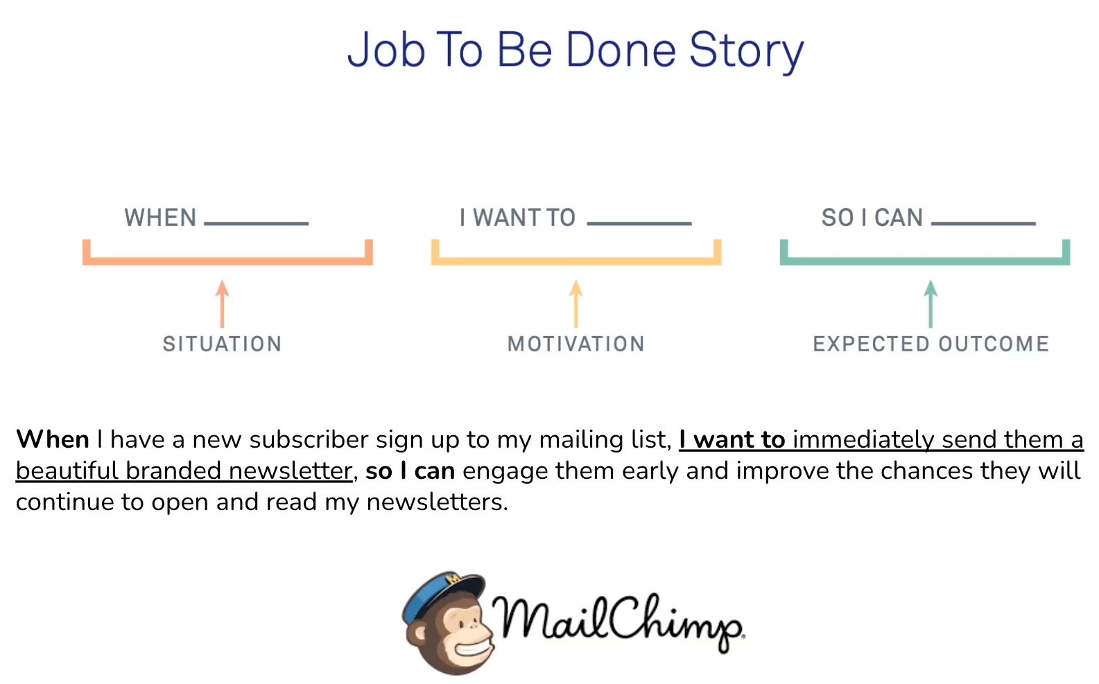 Mailchimp jobs to be done story