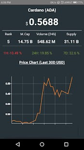 Cardano Live Price - náhled