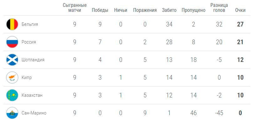 Группа сборной России в отборе на Евро-2020