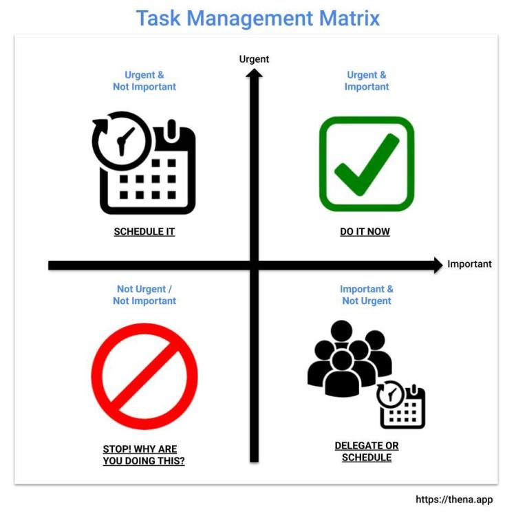 Task Management Matrix