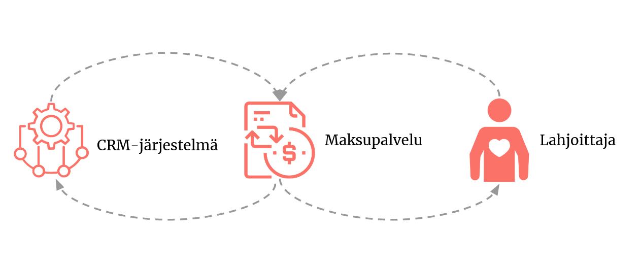 Kuva: CRM-järjestelmä, Maksupalvelu ja lahjoittaja.