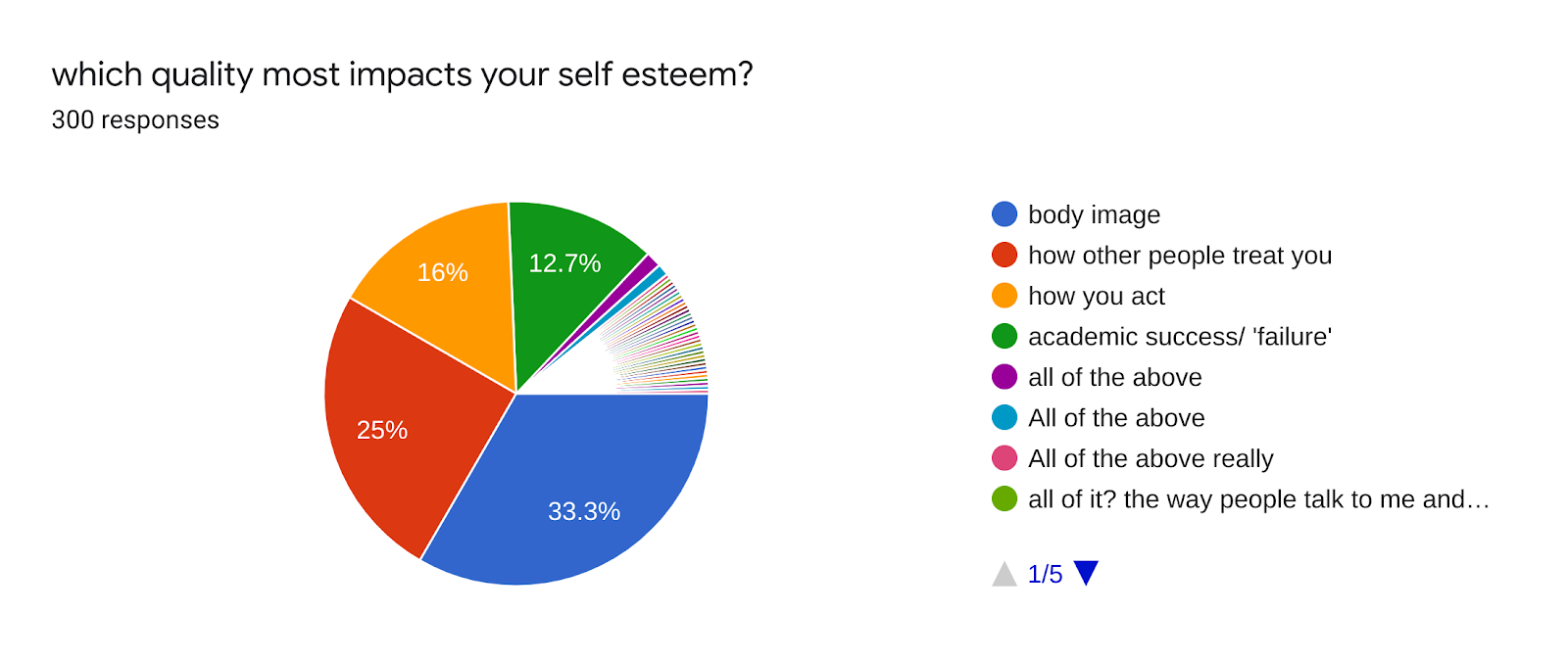 Forms response chart. Question title: which quality most impacts your self esteem?. Number of responses: 300 responses.