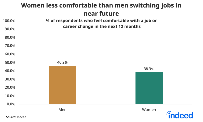 Bar graph showing women are less comfortable than men switching jobs in near future