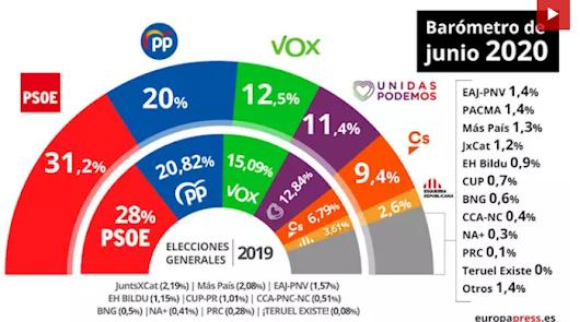 El CIS de junio reafirma al PSOE como primera fuerza y rebaja los apoyos del PP