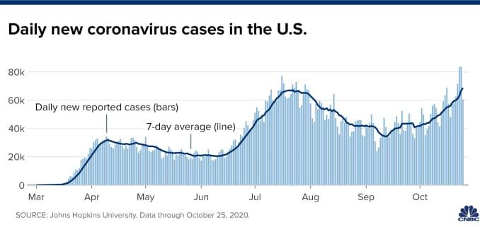 Chart showing daily new coronavirus cases in the U.S. with data through October 25, 2020.