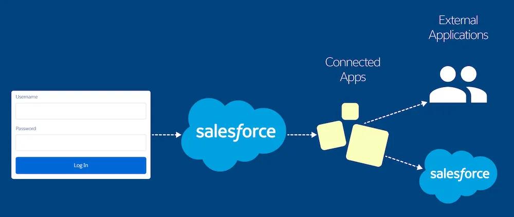 Integration in Saleforce