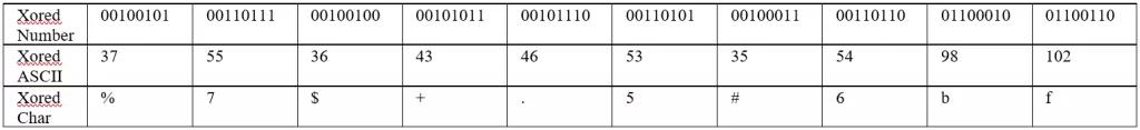 Kỹ thuật dịch ngược cho người mới bắt đầu - Mã hóa  XOR - Windows x64  - Ảnh 14.
