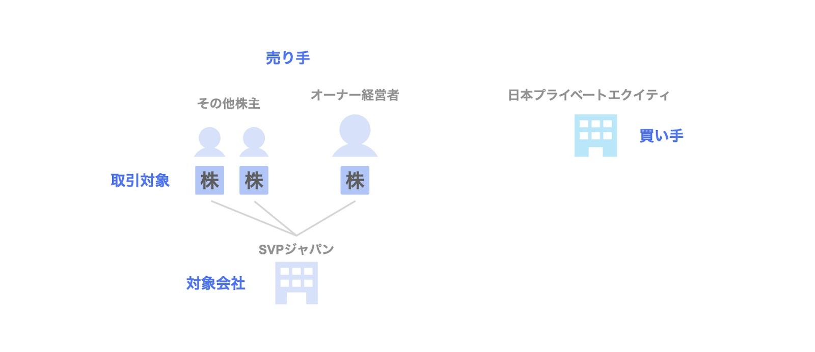 投資事例:日本プライベートエクイティによるSVPジャパンへの投資の関係者