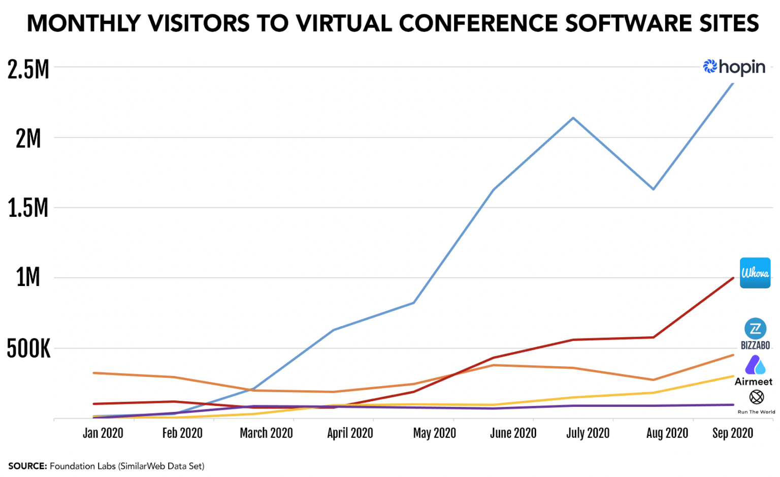 Monthly visitors to virtual software websites