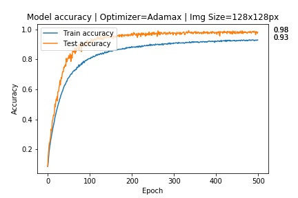 accuracy before augmentation   overfitting