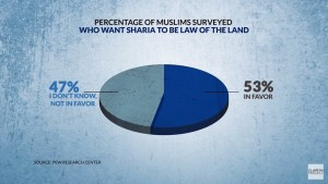 muslims want sharia