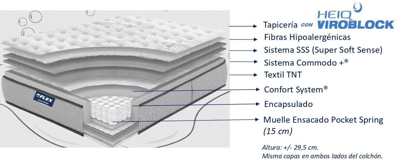 Interior del Colchon Flex Salus Care Pocket