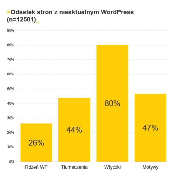 Co jest nieaktualne w Twoim WordPress? Wykres pokazujący, że najczęściej nieaktualne są wtyczki. Badania przeprowadzone przez cyberfolks.pl