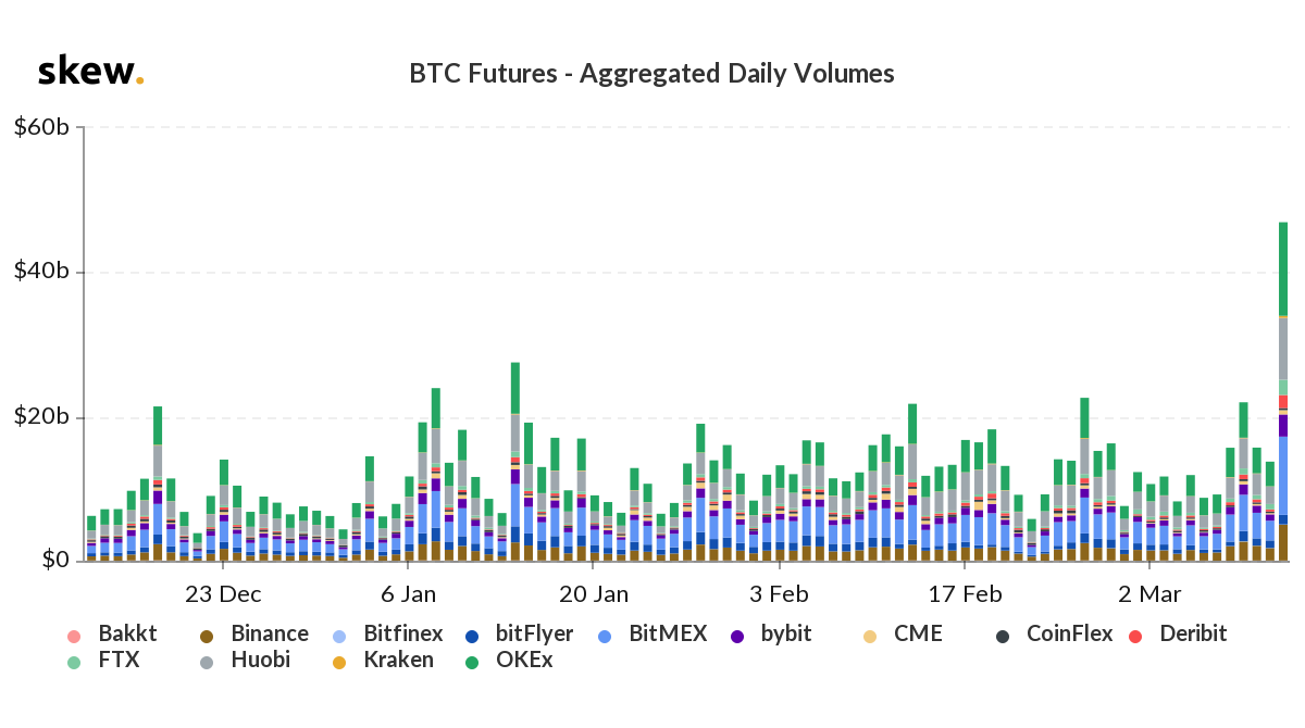 BTC Futures Aggregated Daily Volumes
