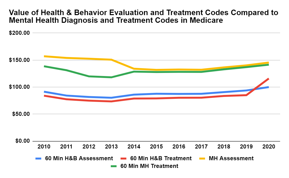Update Medicare National Values For Health And Behavior Assessment And Treatment Procedures Drherz Us