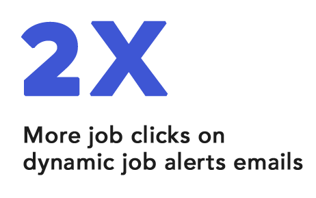 Indeed saw 2 times more job clicks on their dynamic job alert emails after they applied AMP for email.