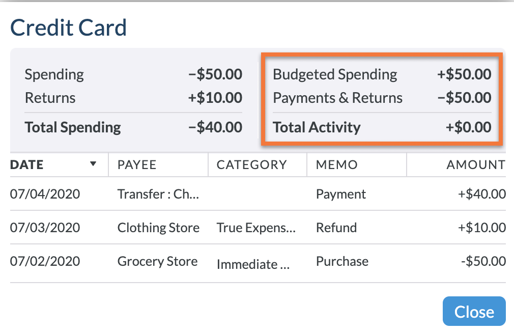Budgeted Spending, Payments and Returns, and Total Activity appear in the upper right of the Credit Card Activity Window.