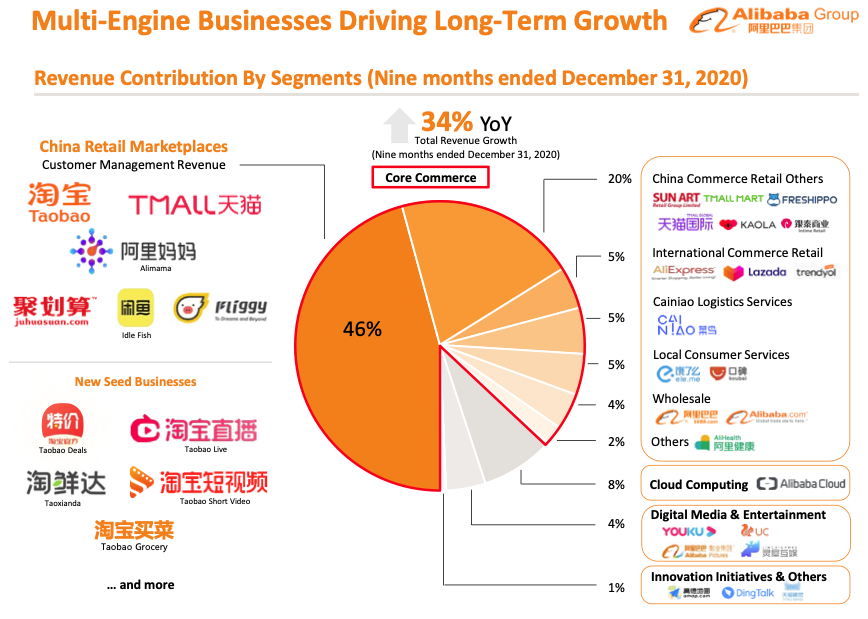 Alibaba stock analysis Revenue Contribution By Segments (Nine months ended December 31, 2020)