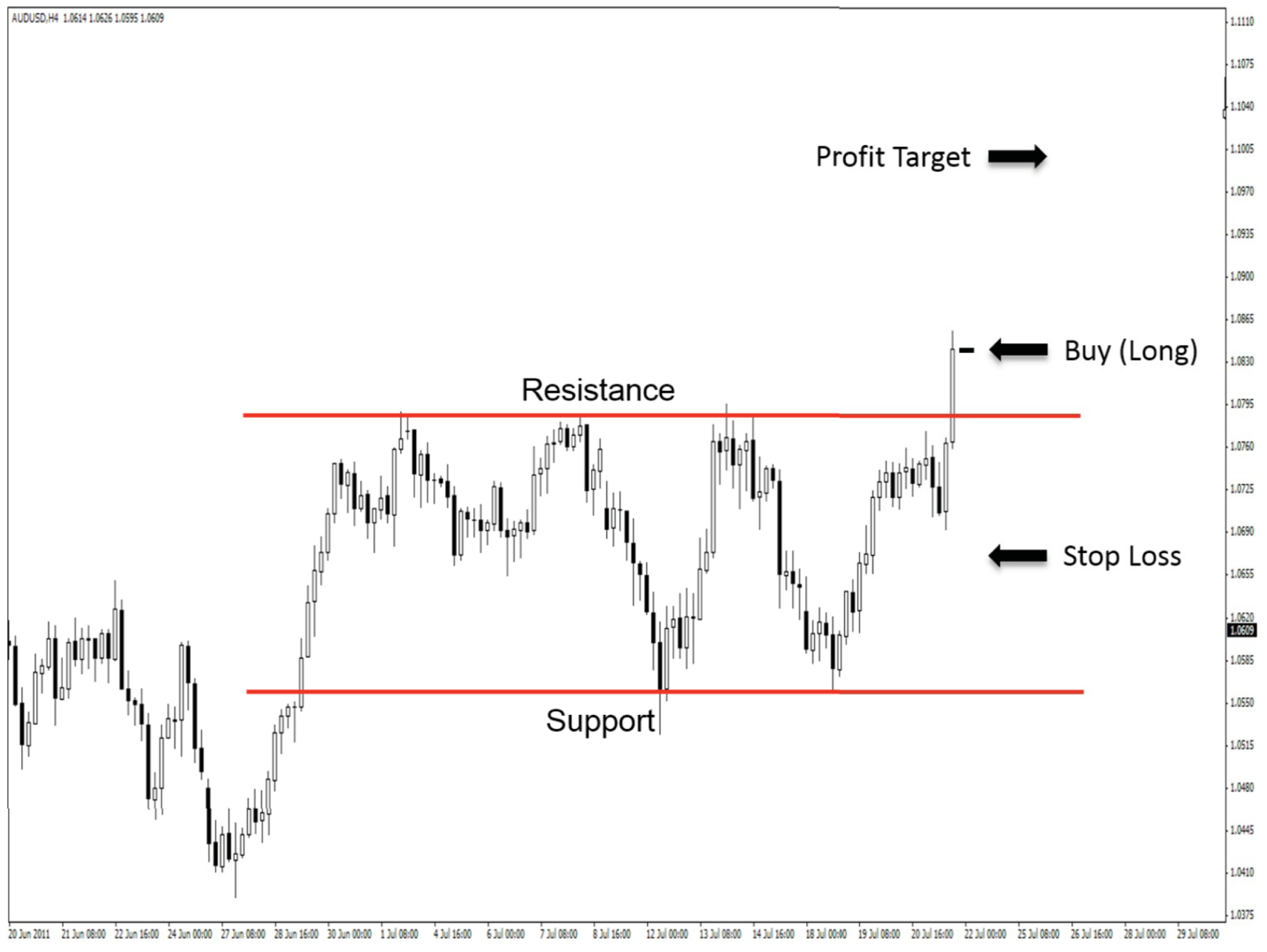 Breakout strategy setup for a long trade on a chart