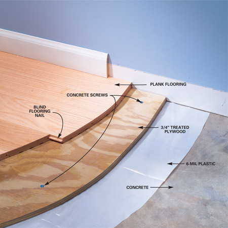 How To Install A Subfloor On Joists How To Install A Subfloor On ...