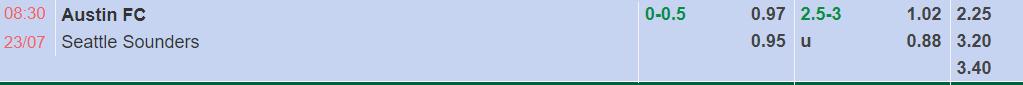 tỷ lệ kèo giữa Austin FC vs Seattle Souders