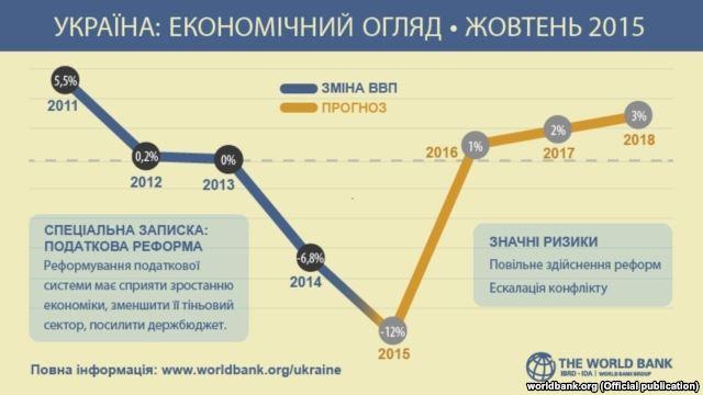 Інфографіка Світового банку