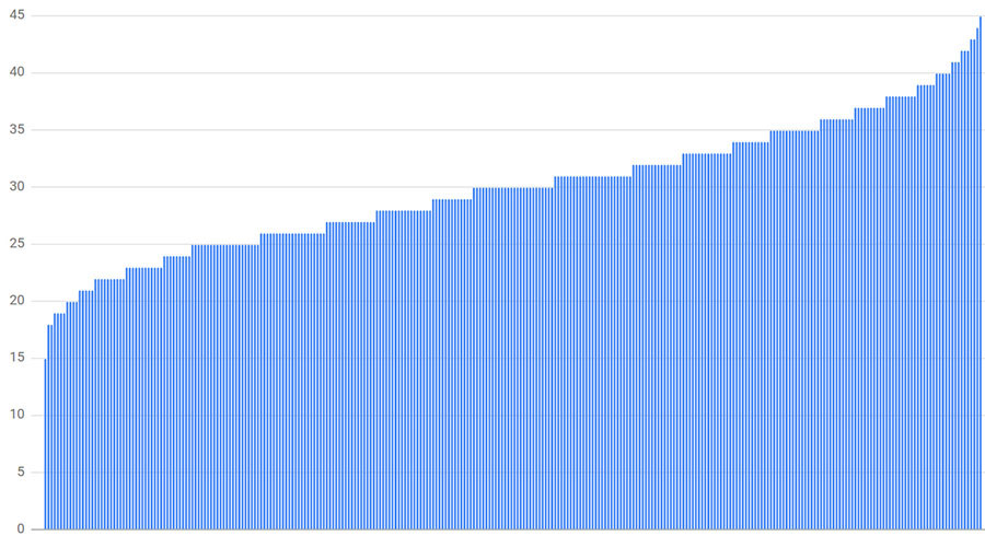 Connection distribution with 300 clients, 300 backends, and a subset size of 10%.