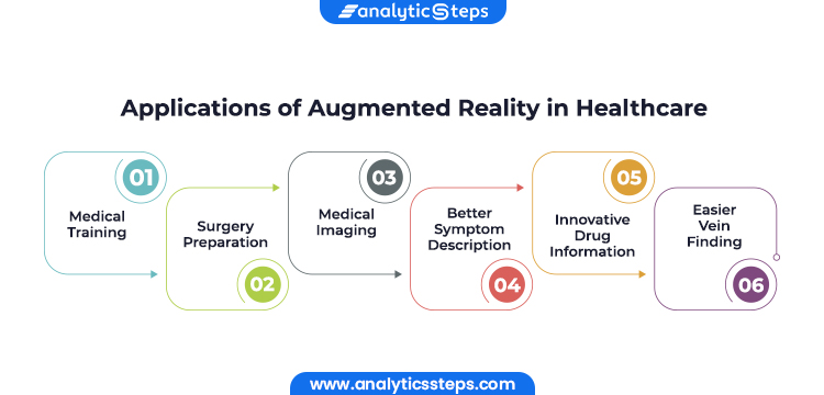The image shows the applications of Augmented Reality in healthcare, ranging from medical training, surgery preparation, medical imaging, better symptom description, innovative drug information to easier vein finding