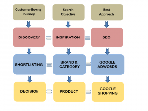 diagram mapping customer journey to SEO, PPC and PLA's