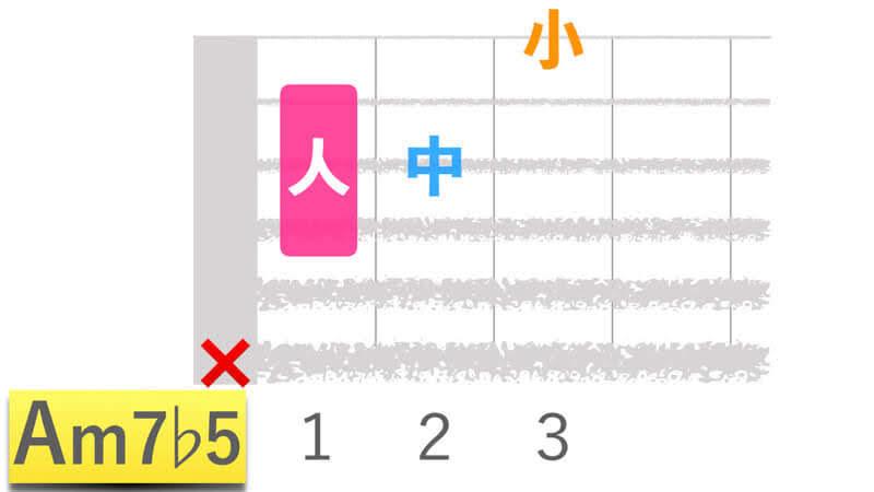 ギターコードAm7b5エーマイナーセブンフラットファイブの押さえかたダイアグラム表