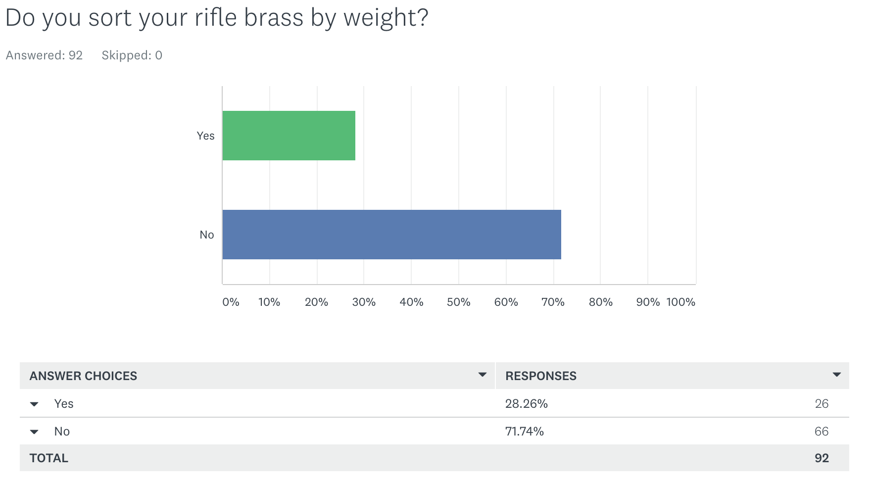 Survey Results: Do you sort your rifle brass by weight?