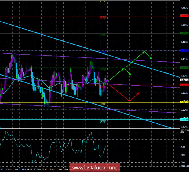 "EUR / USD. December 13th. The trading system. ""Regression Channels"". EU summit, ECB decisions - key events on Thursday"