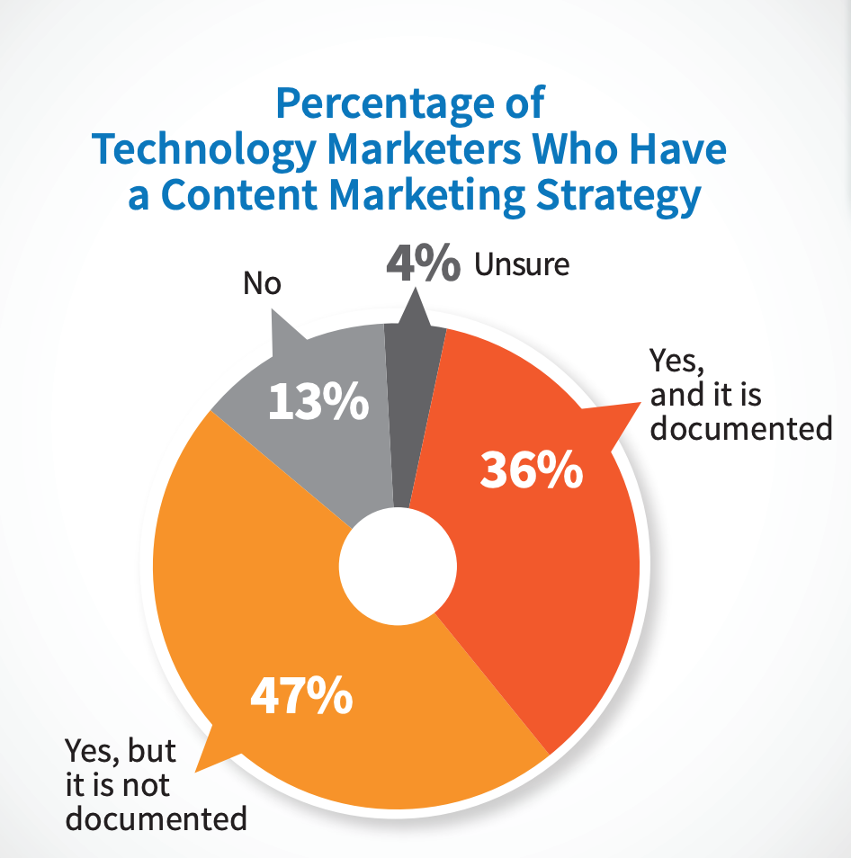 tech marketers content strategy