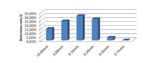 Таблица Cyclotec